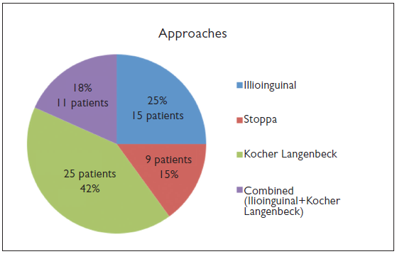 Outcomes of Surgical Management of Acetabular Fractures Treated with Anterior Approaches